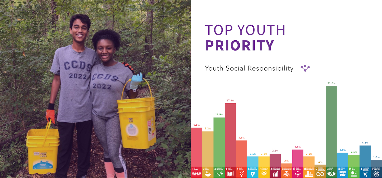 Youth Social Responsibility
